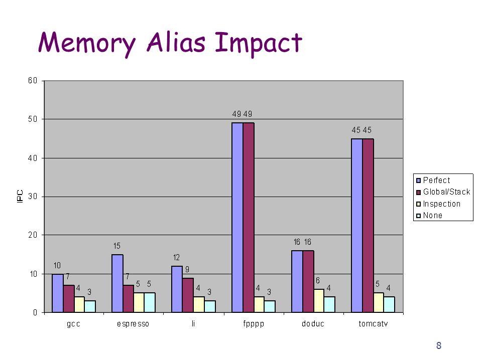 8 Memory Alias Impact