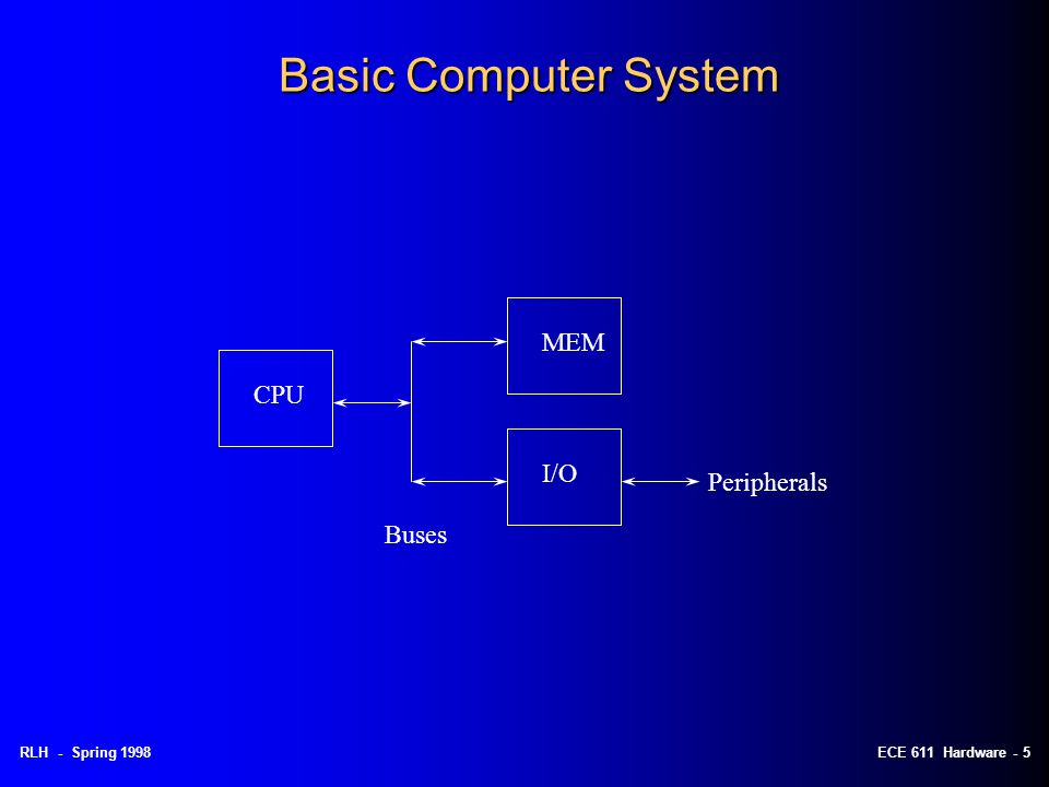 RLH - Fall 1997RLH - Spring 1998ECE 611 Hardware - 4 Applications of Microprocessors 2 Broad Applications: l General purpose computer –runs user programs –big memory, big peripherals –modular, complex, expandable l Embedded Computer –invisible to user –dedicated application, limited hardware –single board, less complex –our project and most designs