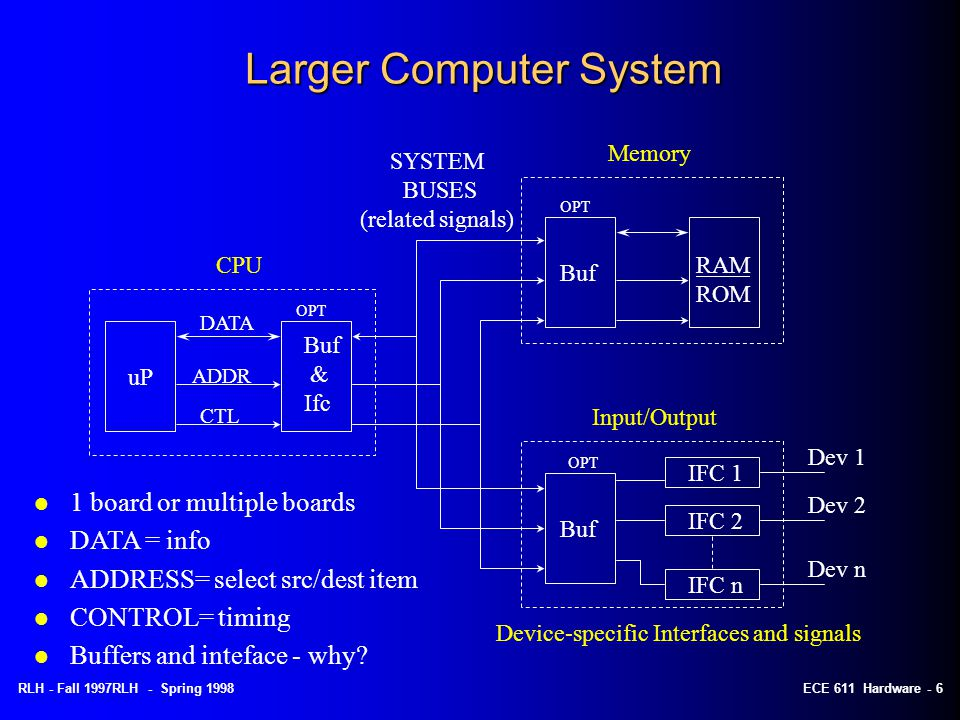 RLH - Spring 1998ECE 611 Hardware - 5 Basic Computer System CPU MEM I/O Peripherals Buses