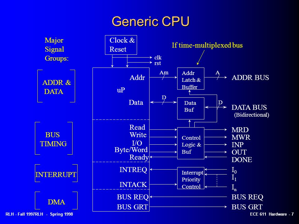 RLH - Fall 1997RLH - Spring 1998ECE 611 Hardware - 7 Generic CPU Clock & Reset uP Addr Data clk rst Am D Read Write I/O Byte/Word Ready INTREQ INTACK BUS REQ BUS GRT ADDR & DATA BUS TIMING INTERRUPT DMA A D ADDR BUS DATA BUS (Bidirectional) MRD MWR INP OUT DONE I0I0 I1I1 InIn BUS REQ BUS GRT Addr Latch & Buffer Data Buf Control Logic & Buf Interrupt Priority Control Major Signal Groups: If time-multiplexed bus