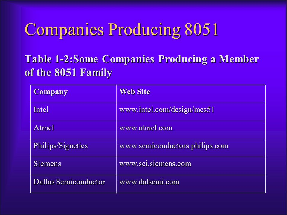 Companies Producing 8051 Table 1-2:Some Companies Producing a Member of the 8051 Family Company Web Site Intelwww.intel.com/design/mcs51 Atmelwww.atmel.com Philips/Signeticswww.semiconductors.philips.com Siemenswww.sci.siemens.com Dallas Semiconductor www.dalsemi.com
