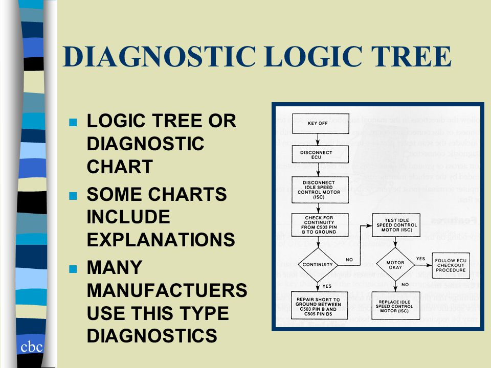 cbc DIAGNOSTIC LOGIC TREE n LOGIC TREE OR DIAGNOSTIC CHART n SOME CHARTS INCLUDE EXPLANATIONS n MANY MANUFACTUERS USE THIS TYPE DIAGNOSTICS