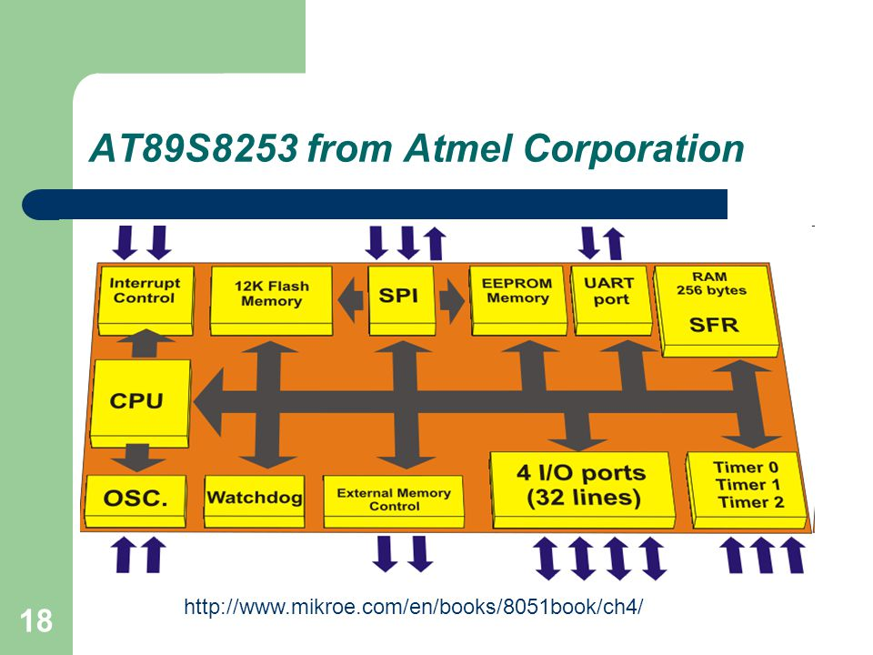 18 AT89S8253 from Atmel Corporation http://www.mikroe.com/en/books/8051book/ch4/
