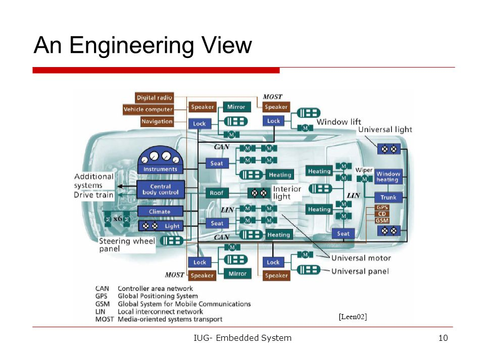 IUG- Embedded System9 Automotive Embedded Systems  Today's high-end automobile may have 100 microprocessors : 4-bit microcontroller checks seat belt;