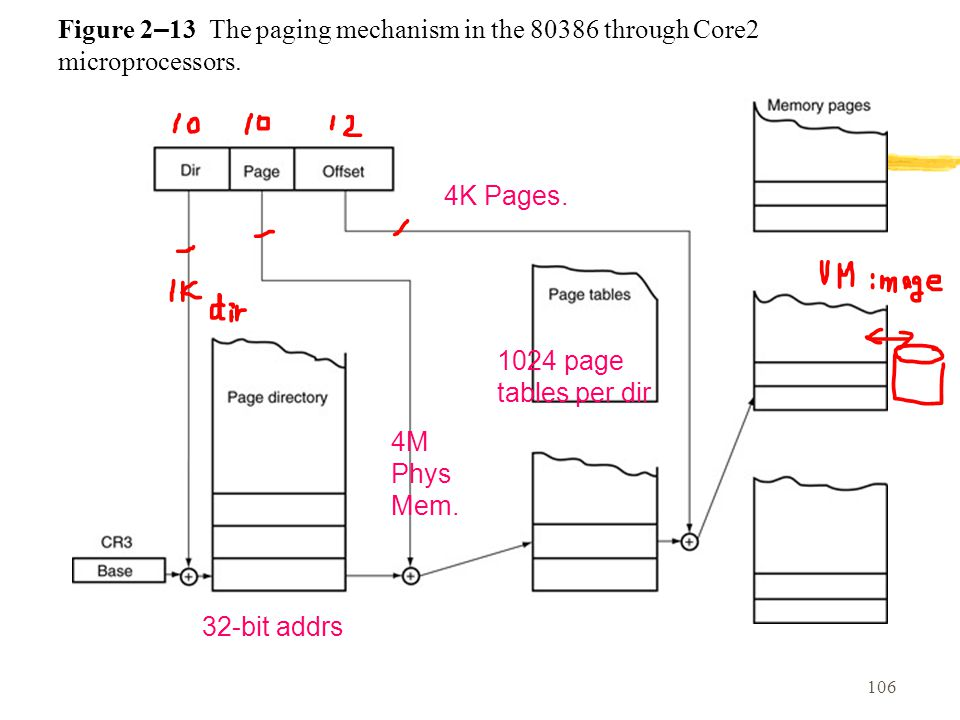 106 Figure 2 – 13 The paging mechanism in the 80386 through Core2 microprocessors.