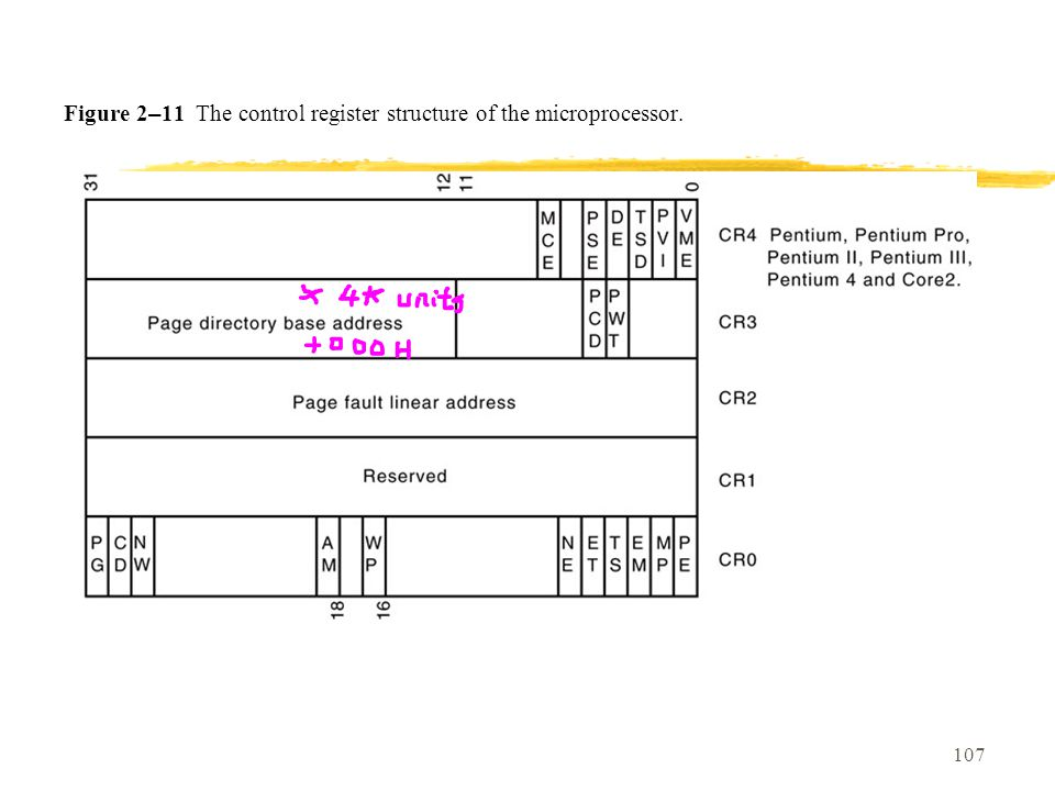 107 Figure 2 – 11 The control register structure of the microprocessor.
