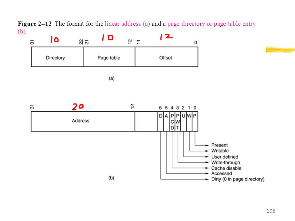 108 Figure 2 – 12 The format for the linear address (a) and a page directory or page table entry (b).