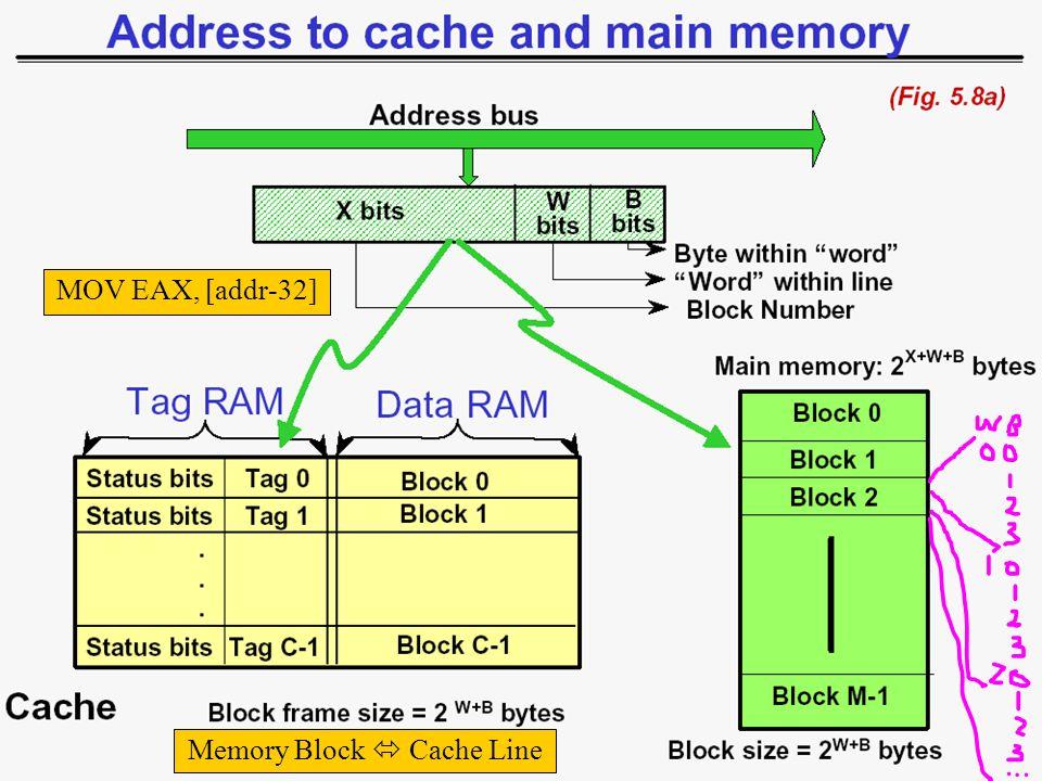 133 MOV EAX, [addr-32] Memory Block  Cache Line