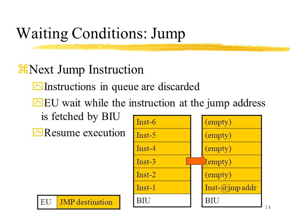 14 Waiting Conditions: Jump zNext Jump Instruction yInstructions in queue are discarded yEU wait while the instruction at the jump address is fetched by BIU yResume execution (empty) Inst-@jmp addr BIU EUJMP destination Inst-6 Inst-5 Inst-4 Inst-3 Inst-2 Inst-1 BIU
