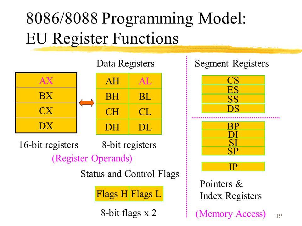 19 8086/8088 Programming Model: EU Register Functions BHBL AHAL DHDL CHCL BP DI SI SP CS ES SS DS IP Flags HFlags L Data Registers Status and Control Flags Segment Registers Pointers & Index Registers AX BX CX DX 16-bit registers8-bit registers 8-bit flags x 2 (Memory Access) (Register Operands)