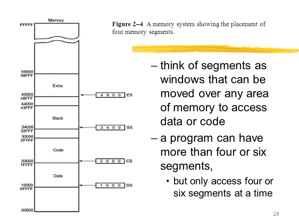 28 –think of segments as windows that can be moved over any area of memory to access data or code –a program can have more than four or six segments, but only access four or six segments at a time Figure 2 – 4 A memory system showing the placement of four memory segments.