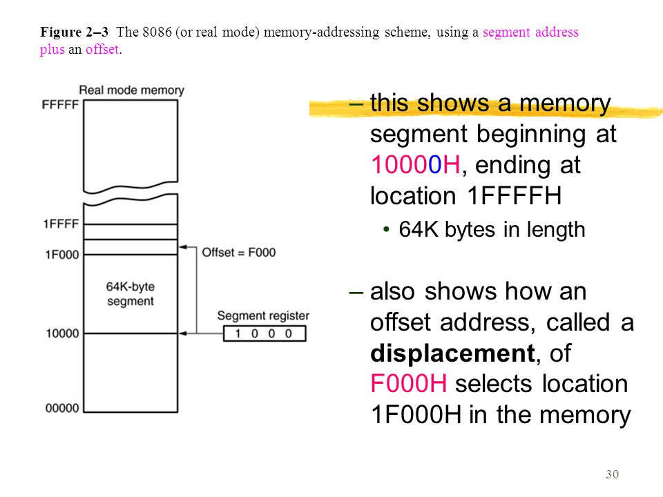30 Figure 2 – 3 The 8086 (or real mode) memory-addressing scheme, using a segment address plus an offset.