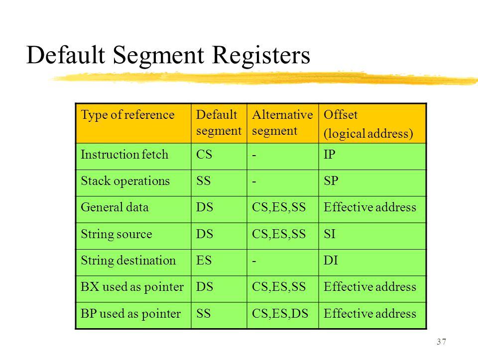37 Default Segment Registers Type of referenceDefault segment Alternative segment Offset (logical address) Instruction fetchCS-IP Stack operationsSS-SP General dataDSCS,ES,SSEffective address String sourceDSCS,ES,SSSI String destinationES-DI BX used as pointerDSCS,ES,SSEffective address BP used as pointerSSCS,ES,DSEffective address