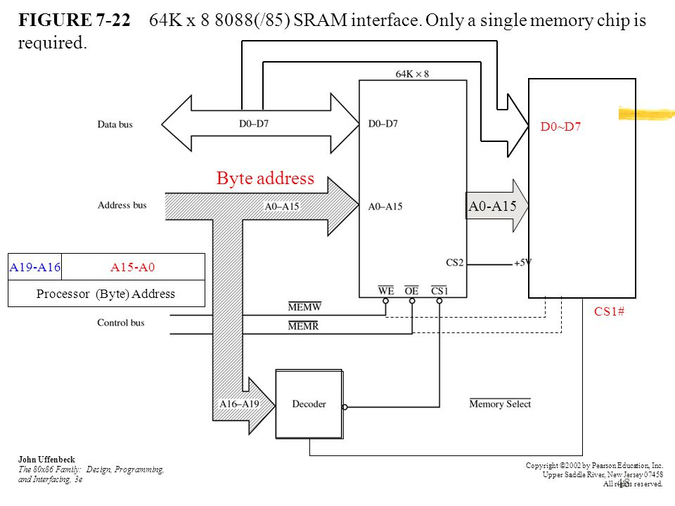 48 FIGURE 7-22 64K x 8 8088(/85) SRAM interface.Only a single memory chip is required.