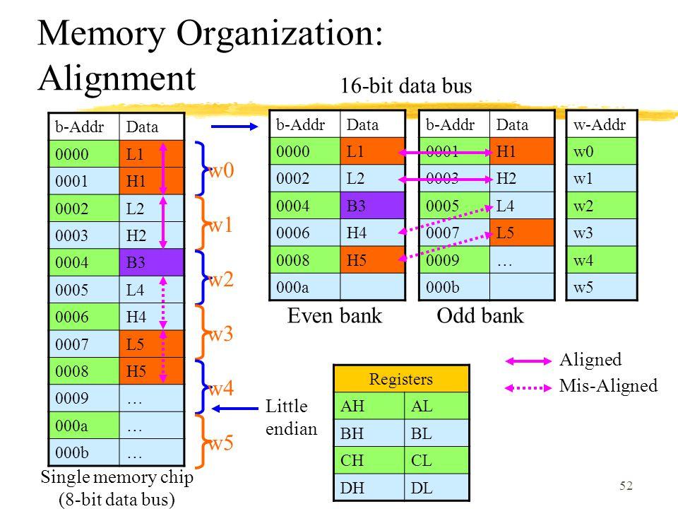 52 Memory Organization: Alignment b-AddrData 0000L1 0001H1 0002L2 0003H2 0004B3 0005L4 0006H4 0007L5 0008H5 0009… 000a… 000b… b-AddrData 0000L1 0002L2 0004B3 0006H4 0008H5 000a b-AddrData 0001H1 0003H2 0005L4 0007L5 0009… 000b w0 w1 w2 w3 w4 w5 w-Addr w0 w1 w2 w3 w4 w5 Even bankOdd bank Registers AHAL BHBL CHCL DHDL Aligned Mis-Aligned Single memory chip (8-bit data bus) Little endian 16-bit data bus