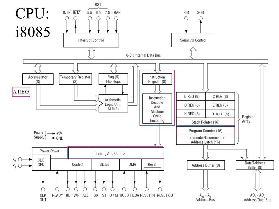 9 CPU: i8085 L REG (8) A REG