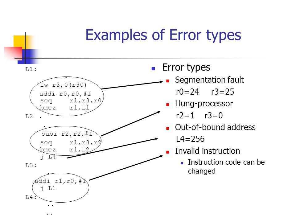 Examples of Error types L1:. lw r3,0(r30) addi r0,r0,#1 seqr1,r3,r0 bnezr1,L1 L2..