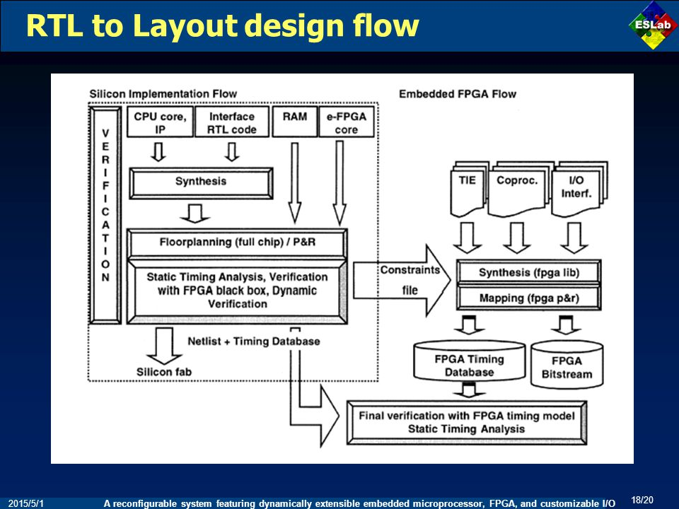 A reconfigurable system featuring dynamically extensible embedded microprocessor, FPGA, and customizable I/O 18/20 2015/5/1 RTL to Layout design flow