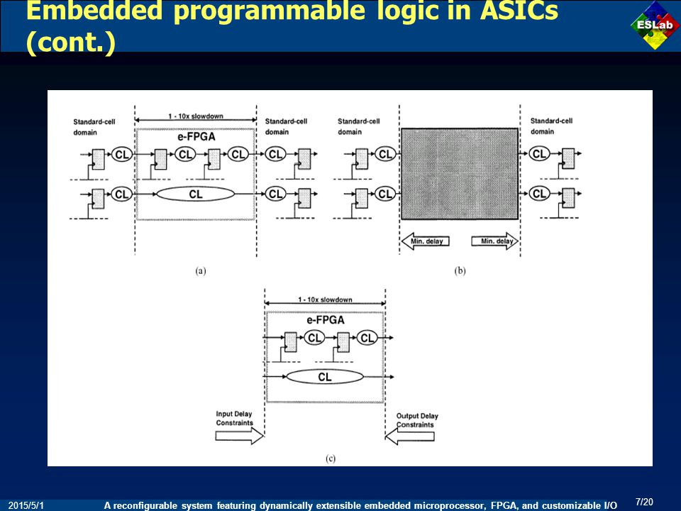 A reconfigurable system featuring dynamically extensible embedded microprocessor, FPGA, and customizable I/O 7/20 2015/5/1 Embedded programmable logic in ASICs (cont.)