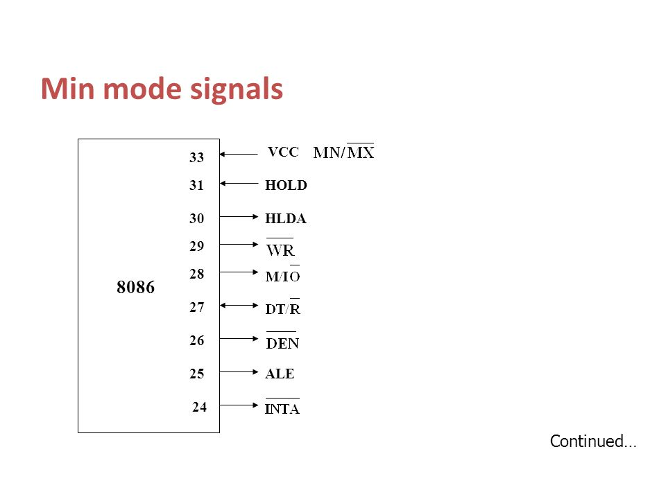 Min mode signals 8086 HLDA HOLD ALE VCC 26 27 28 24 25 29 30 31 33 Continued…