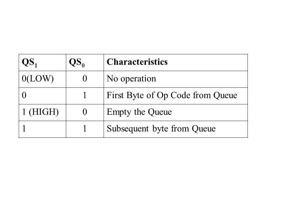 QS 1 QS 0 Characteristics 0(LOW)0No operation 01First Byte of Op Code from Queue 1 (HIGH)0Empty the Queue 11Subsequent byte from Queue