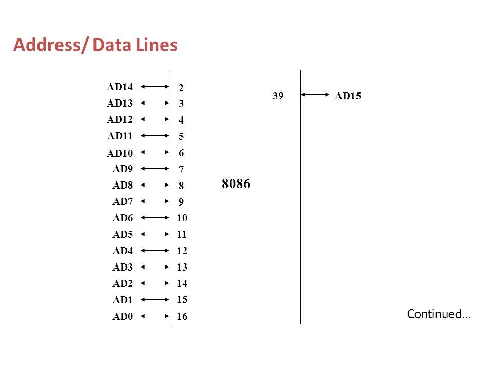 Address/ Data Lines 10 11 12 13 14 15 16 39 AD14 AD13 AD12 AD11 AD10 AD9 AD8 AD7 AD6 AD5 AD4 AD3 AD2 AD1 AD0 8086 2 3 4 5 6 7 8 9 AD15 Continued…