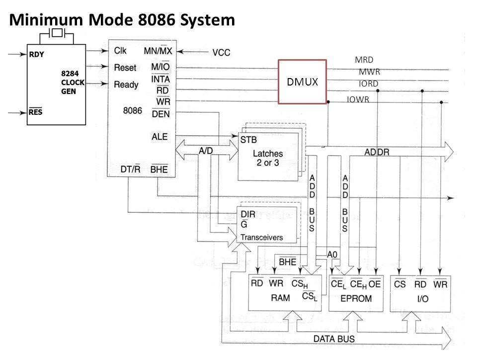 Minimum Mode 8086 System DMUX MRD MWR IORD IOWR