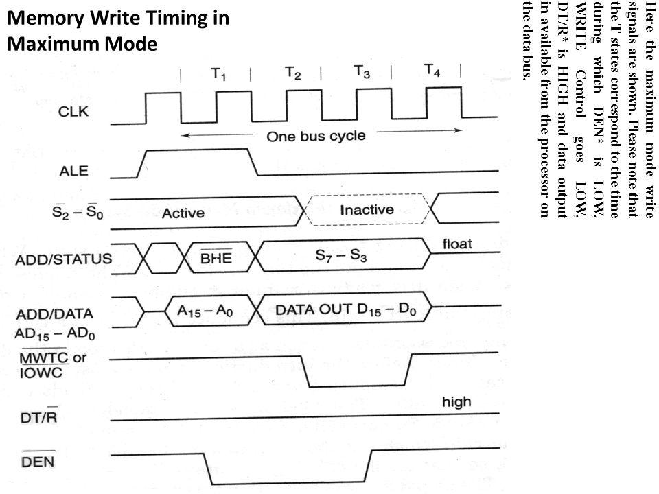 Memory Write Timing in Maximum Mode Here the maximum mode write signals are shown.