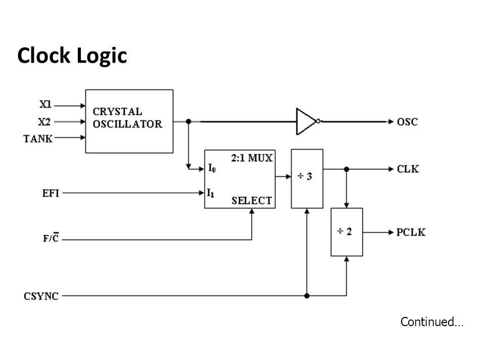 Clock Logic Continued…