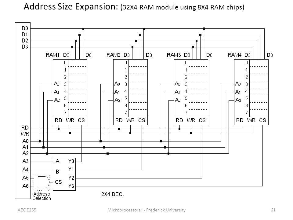 ACOE255Microprocessors I - Frederick University61 Address Size Expansion: ( 32X4 RAM module using 8X4 RAM chips )