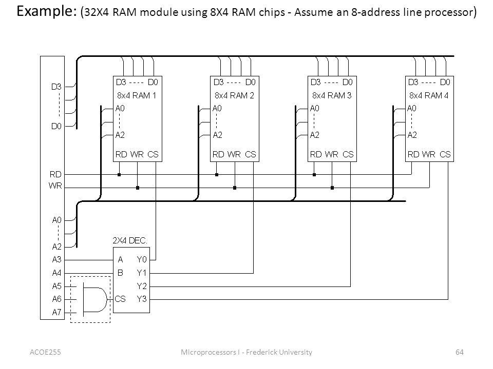 ACOE255Microprocessors I - Frederick University64 Example: ( 32X4 RAM module using 8X4 RAM chips - Assume an 8-address line processor )