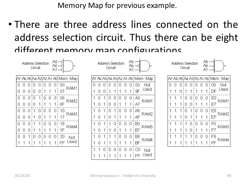 ACOE255Microprocessors I - Frederick University65 Memory Map for previous example.
