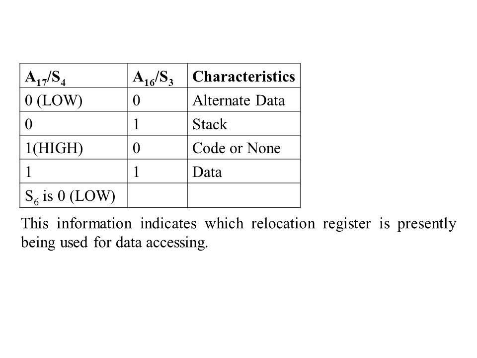 A 17 /S 4 A 16 /S 3 Characteristics 0 (LOW)0Alternate Data 01Stack 1(HIGH)0Code or None 11Data S 6 is 0 (LOW) This information indicates which relocation register is presently being used for data accessing.