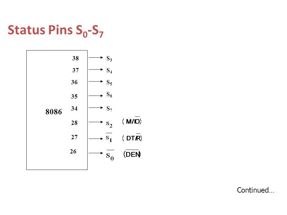 Status Pins S 0 -S 7 26 27 28 34 35 36 37 38 8086 S7S7 S6S6 S5S5 S4S4 S3S3 Continued…