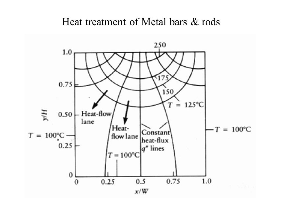 Multi Dimensional Steady State Heat Conduction P M V Subbarao Associate Professor Mechanical Engineering Department IIT Delhi It is just not a modeling but also feeling the truth as it is…