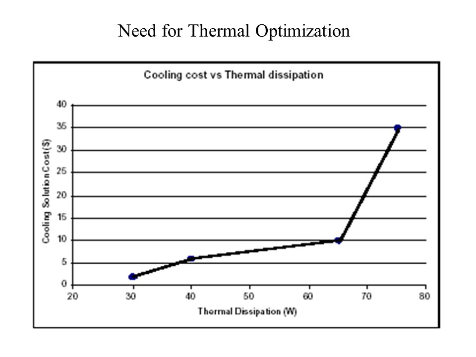 Need for Thermal Optimization