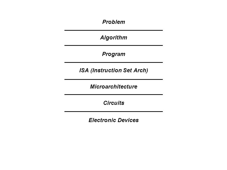 Algorithm Program ISA (Instruction Set Arch) Microarchitecture Circuits Problem Electronic Devices
