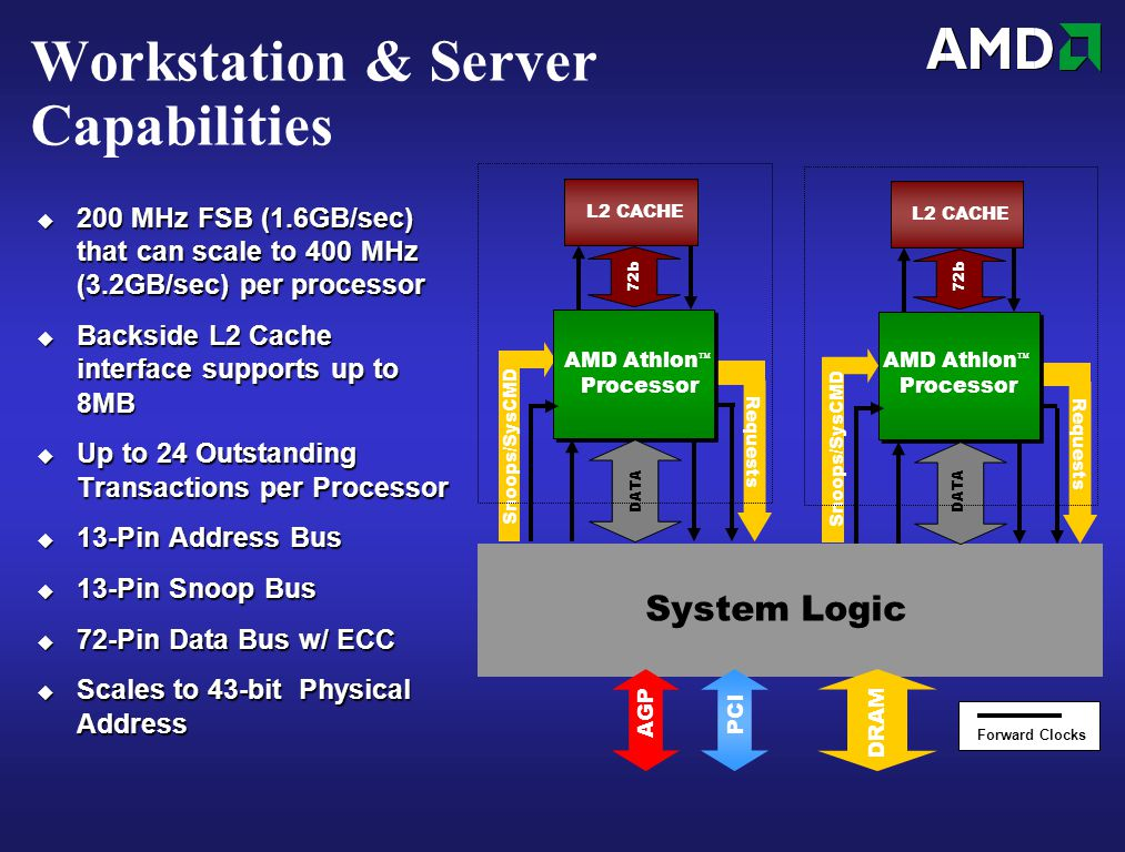 AGP PCI DRAM System Logic Forward Clocks AMD Athlon ™ Processor L2 CACHE Snoops/SysCMD Requests DATA 72b AMD Athlon ™ Processor L2 CACHE Snoops/SysCMD Requests DATA 72b Workstation & Server Capabilities  200 MHz FSB (1.6GB/sec) that can scale to 400 MHz (3.2GB/sec) per processor  Backside L2 Cache interface supports up to 8MB  Up to 24 Outstanding Transactions per Processor  13-Pin Address Bus  13-Pin Snoop Bus  72-Pin Data Bus w/ ECC  Scales to 43-bit Physical Address