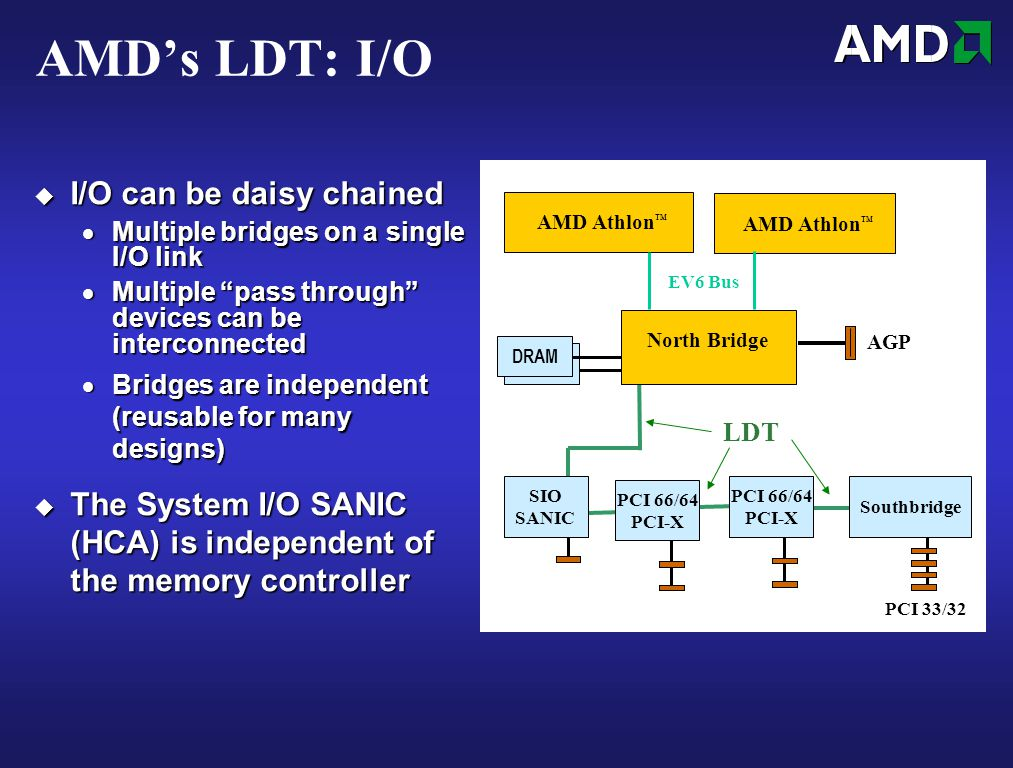 AMD's LDT: I/O  I/O can be daisy chained  Multiple bridges on a single I/O link  Multiple pass through devices can be interconnected  Bridges are independent (reusable for many designs)  The System I/O SANIC (HCA) is independent of the memory controller PCI 33/32 SIO SANIC LDT DRAM AMD Athlon ™ EV6 Bus North Bridge AGP PCI 66/64 PCI-X Southbridge PCI 66/64 PCI-X