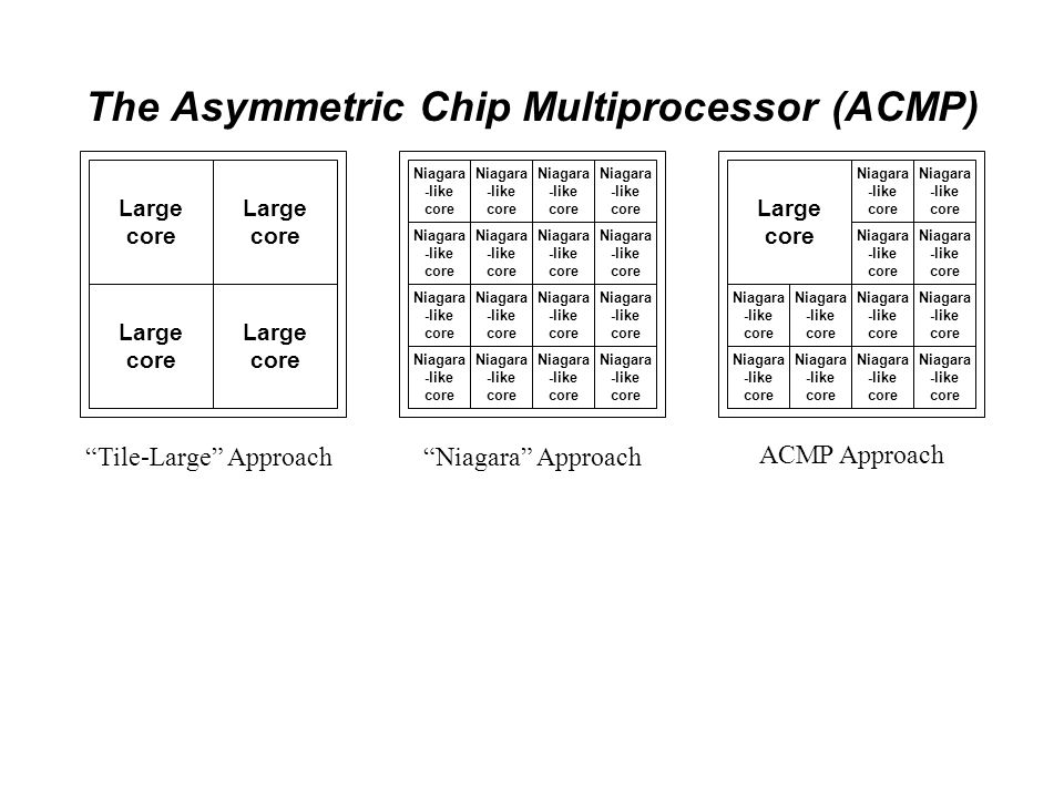 The Asymmetric Chip Multiprocessor (ACMP) Niagara -like core Large core ACMP Approach Niagara -like core Niagara Approach Large core Large core Large core Tile-Large Approach