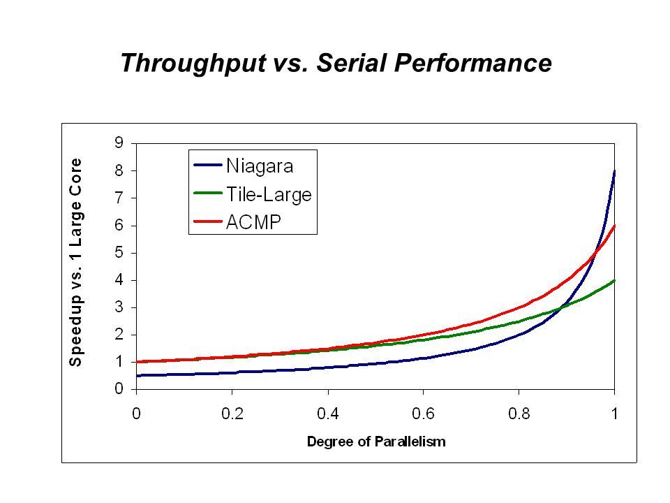 Throughput vs. Serial Performance