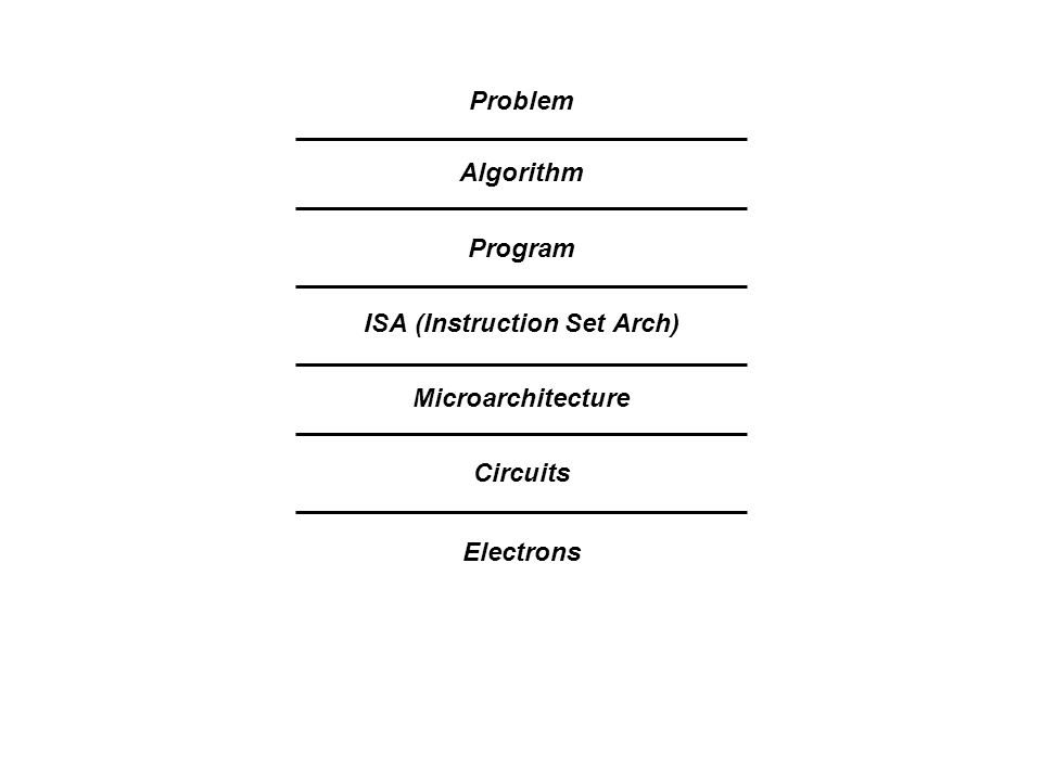 Algorithm Program ISA (Instruction Set Arch) Microarchitecture Circuits Problem Electrons