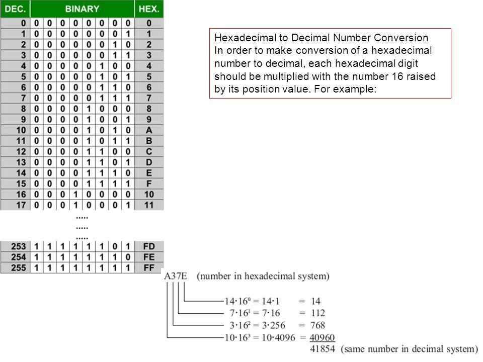 Hexadecimal to Decimal Number Conversion In order to make conversion of a hexadecimal number to decimal, each hexadecimal digit should be multiplied w