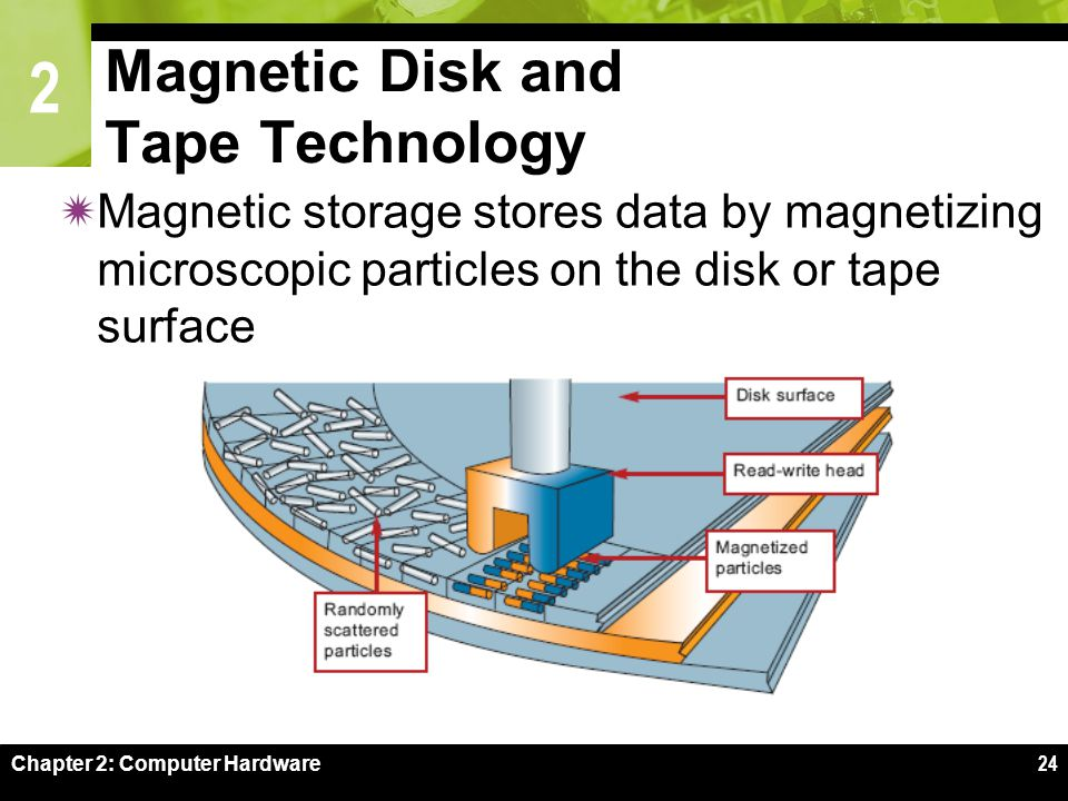 2 Chapter 2: Computer Hardware24 Magnetic Disk and Tape Technology  Magnetic storage stores data by magnetizing microscopic particles on the disk or