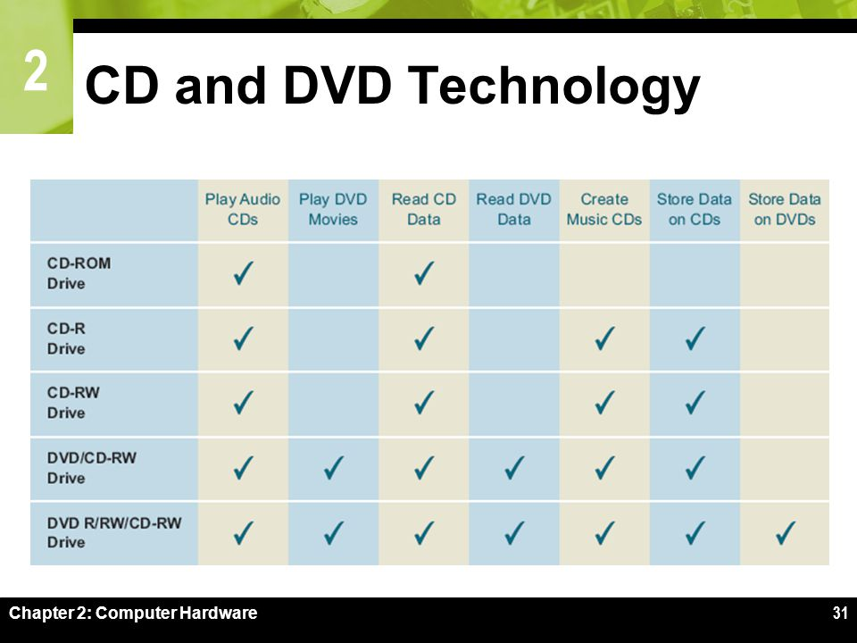 2 Chapter 2: Computer Hardware31 CD and DVD Technology