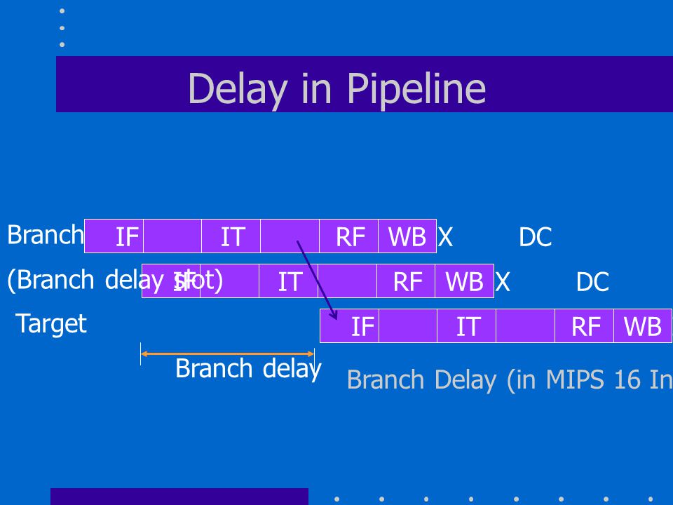 Delay in Pipeline Branch delay IF IT RF EX DCWB IF IT RF EX DCWB IF IT RF EX DCWB (Branch delay slot) Target Branch Delay (in MIPS 16 Instruction Mode) Branch