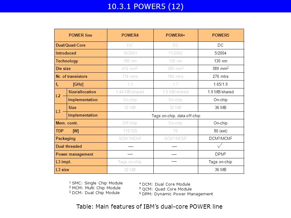 10.3.1 POWER5 (12) Table: Main features of IBM's dual-core POWER line On-chip Off-chipMem.