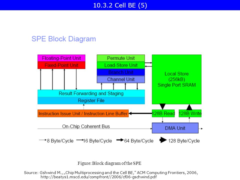"Source: Gshwind M., ""Chip Multiprocessing and the Cell BE, ACM Computing Frontiers, 2006, http://beatys1.mscd.edu/compfront//2006/cf06-gschwind.pdf Figure: Block diagram of the SPE 10.3.2 Cell BE (5)"