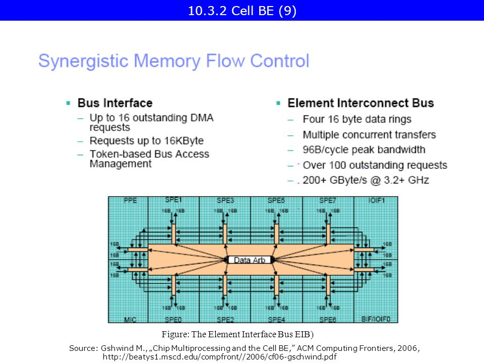 "Source: Gshwind M., ""Chip Multiprocessing and the Cell BE, ACM Computing Frontiers, 2006, http://beatys1.mscd.edu/compfront//2006/cf06-gschwind.pdf Figure: The Element Interface Bus EIB) 10.3.2 Cell BE (9)"