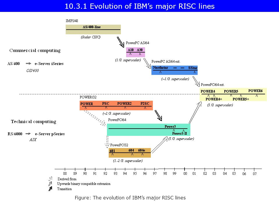 Figure: The evolution of IBM's major RISC lines 10.3.1 Evolution of IBM's major RISC lines